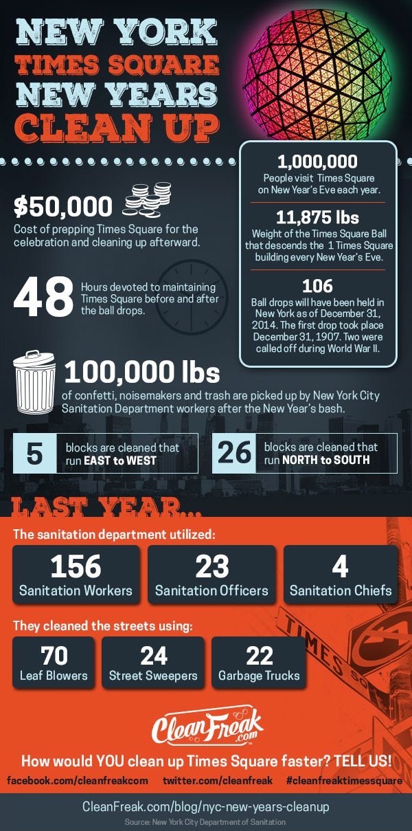 New York City New Year's Cleanup Infographic